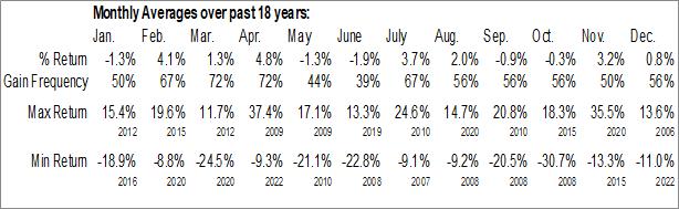 Monthly Seasonal Travel & Tourism Industry ($DJUSTT)
