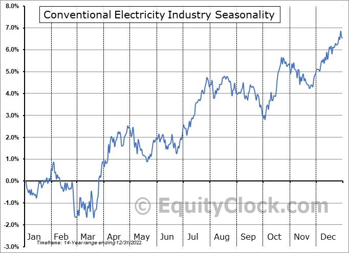 Conventional Electricity Industry ($DJUSVE) Seasonality