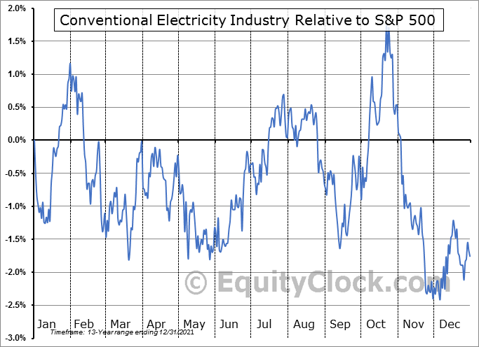 $DJUSVE Relative to the S&P 500