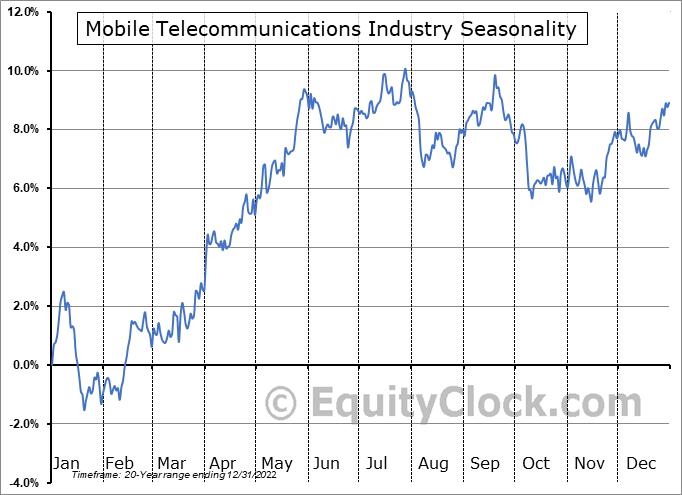 Mobile Telecommunications Industry ($DJUSWC) Seasonality
