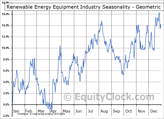 Renewable Energy Equipment Total Stock Market Industry ($DWCREE) Seasonality