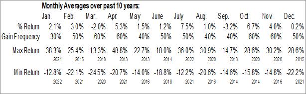 Monthly Seasonal Renewable Energy Equipment Total Stock Market Industry ($DWCREE)