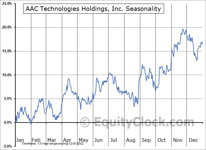 AAC Technologies Holdings, Inc. (OTCMKT:AACAY) Seasonality