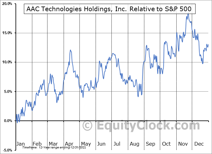 AACAY Relative to the S&P 500