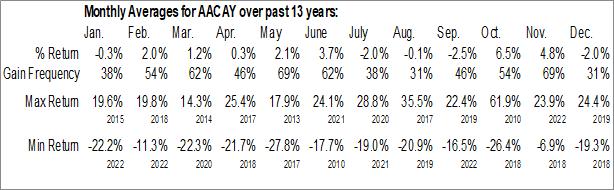 Monthly Seasonal AAC Technologies Holdings, Inc. (OTCMKT:AACAY)