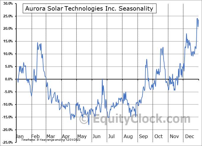 Aurora Solar Technologies Inc. (OTCMKT:AACTF) Seasonality