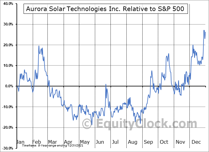AACTF Relative to the S&P 500