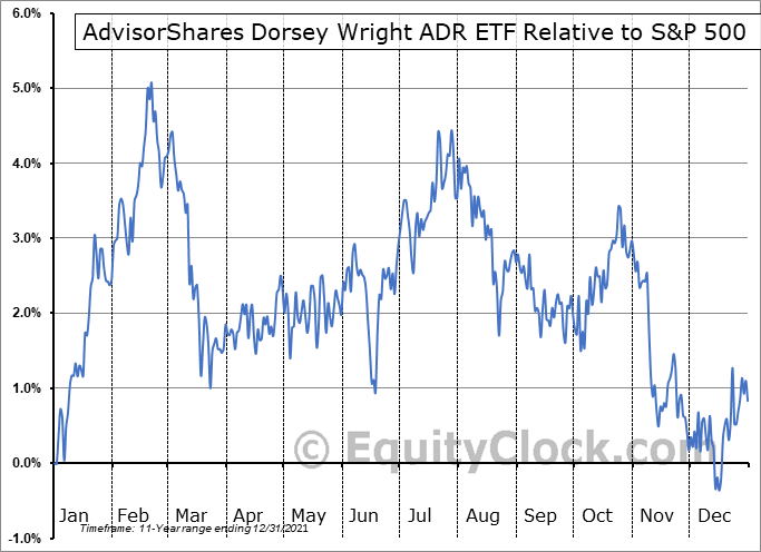 AADR Relative to the S&P 500