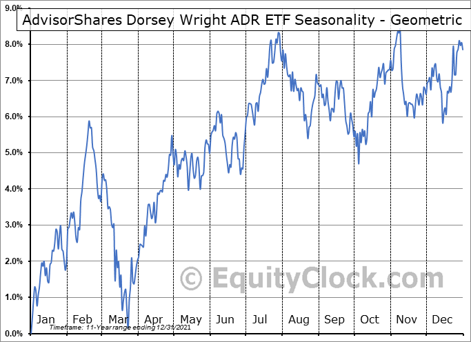 AdvisorShares WCM/BNY Mellon Focused Growth ADR ETF (NYSE:AADR) Seasonality