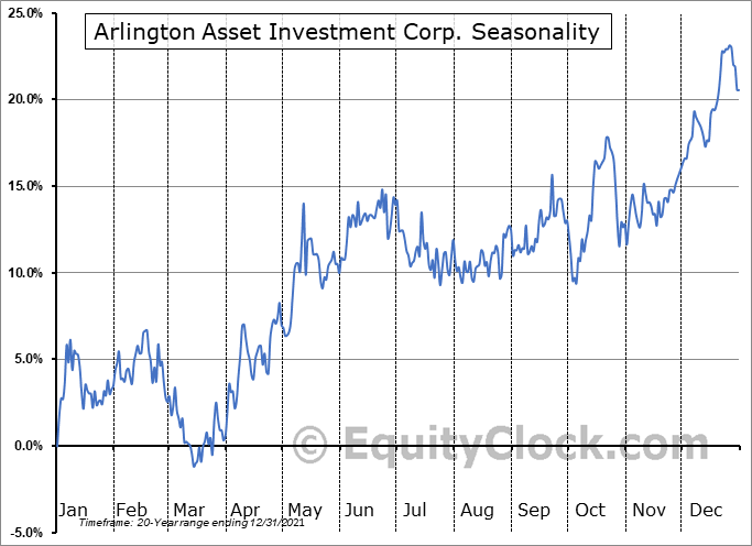 Arlington Asset Investment Corp. (NYSE:AAIC) Seasonal Chart