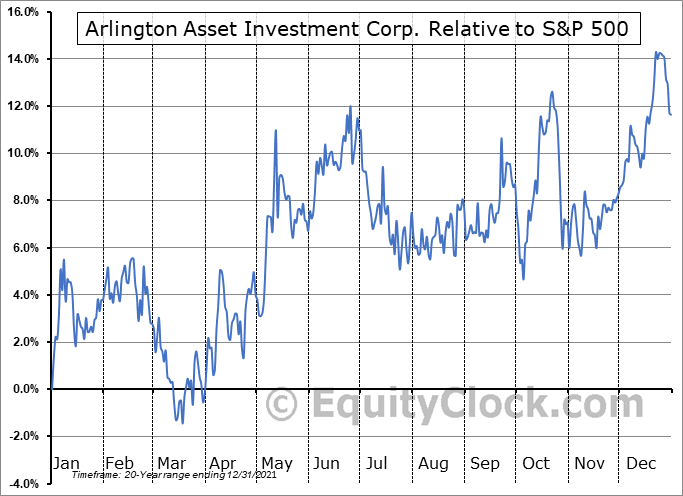 AAIC Relative to the S&P 500