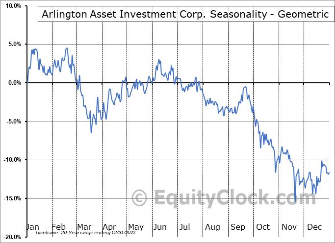 Arlington Asset Investment Corp. (NYSE:AAIC) Seasonality
