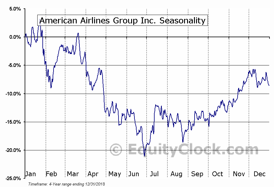 American Airlines Group Inc. (NASD:AAL) Seasonal Chart