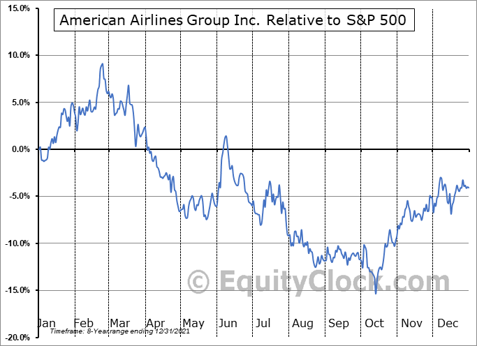 AAL Relative to the S&P 500