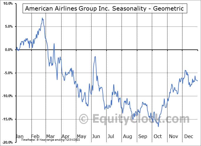 American Airlines Group Inc. (NASD:AAL) Seasonality