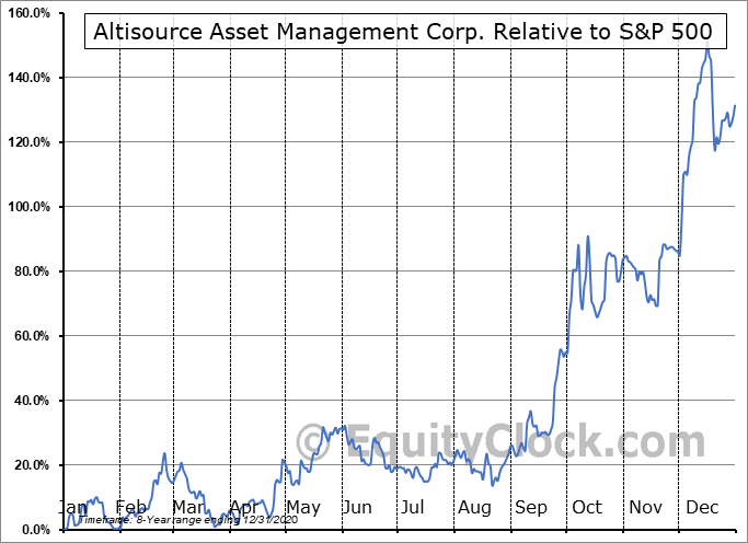 AAMC Relative to the S&P 500