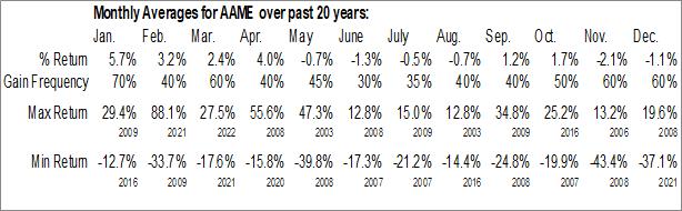 Monthly Seasonal Atlantic American Corp. (NASD:AAME)