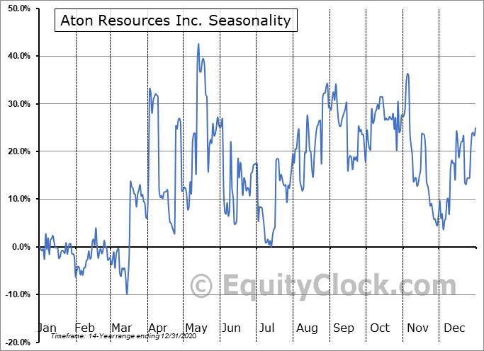 Aton Resources Inc. (TSXV:AAN.V) Seasonality