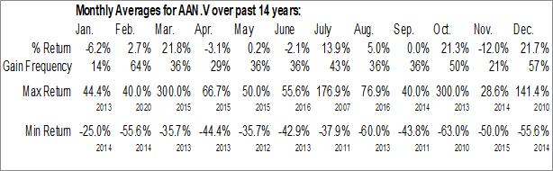 Monthly Seasonal Aton Resources Inc. (TSXV:AAN.V)