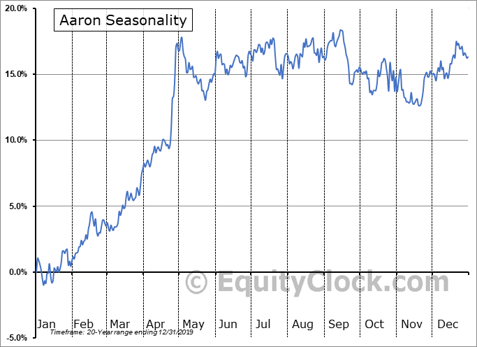 Aaron (NYSE:AAN) Seasonal Chart
