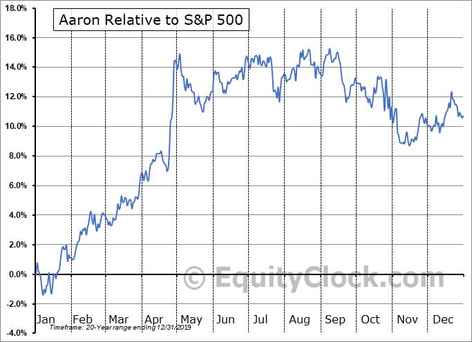 AAN Relative to the S&P 500