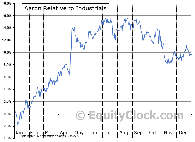 AAN Relative to the Sector