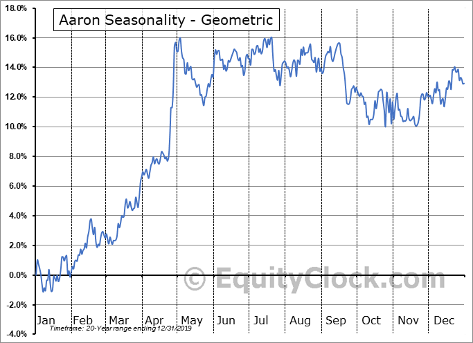 Aarons Company Inc. (NYSE:AAN) Seasonality