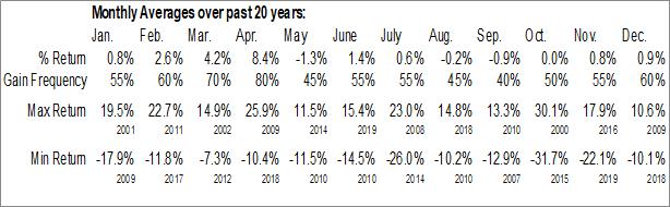Monthly Seasonal Aarons Company Inc. (NYSE:AAN)