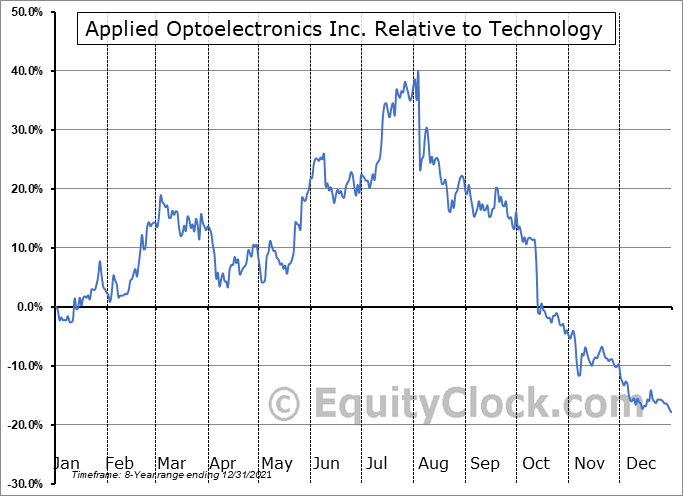 AAOI Relative to the Sector