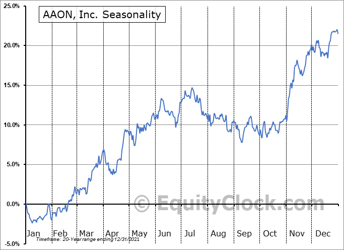 AAON, Inc. (NASD:AAON) Seasonal Chart