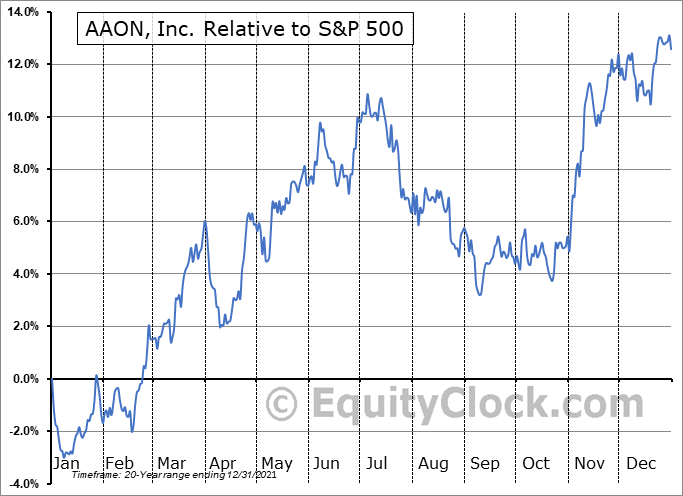 AAON Relative to the S&P 500