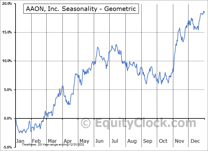 AAON, Inc. (NASD:AAON) Seasonality