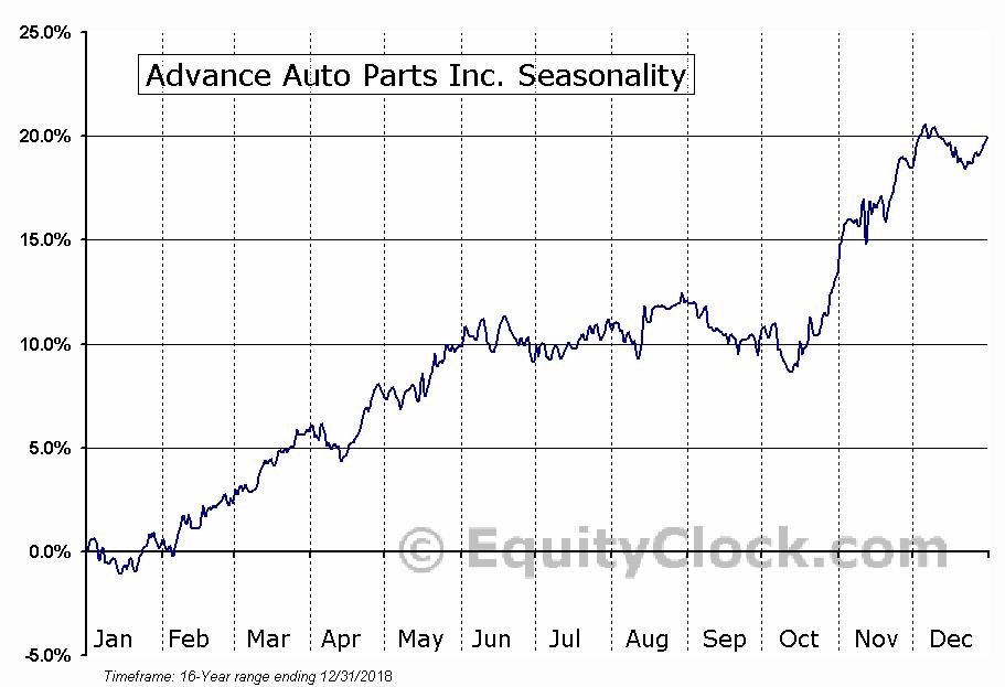 Advance Auto Parts Inc. (NYSE:AAP) Seasonal Chart