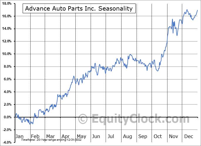 Advance Auto Parts Inc Seasonal Chart