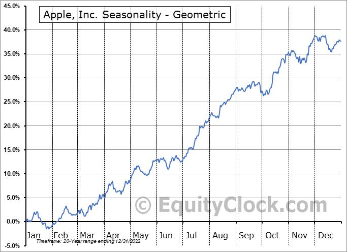 Apple, Inc. (NASD:AAPL) Seasonality