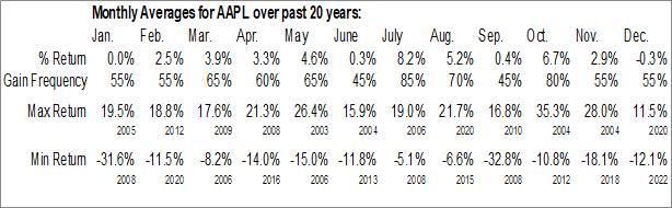 Monthly Seasonal Apple, Inc. (NASD:AAPL)