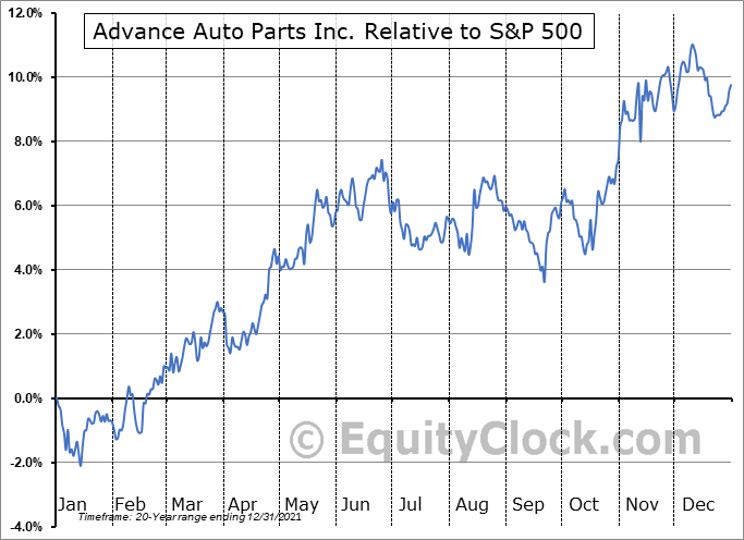 AAP Relative to the S&P 500