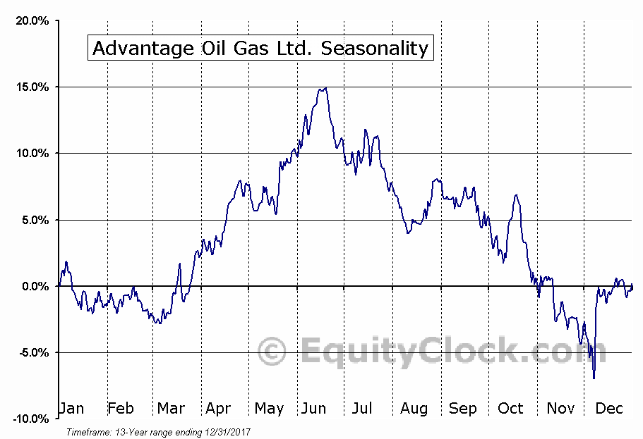 Advantage Oil Gas Ltd. (NYSE:AAV) Seasonal Chart