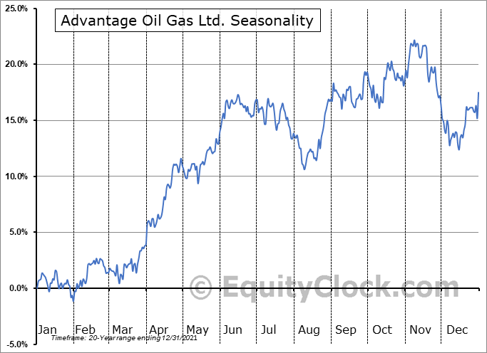 Advantage Oil Gas Ltd. (TSE:AAV.TO) Seasonal Chart
