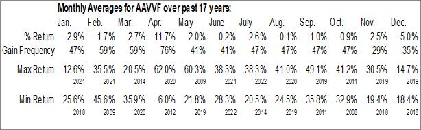 Monthly Seasonal Advantage Oil & Gas Ltd. (OTCMKT:AAVVF)