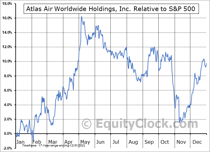 AAWW Relative to the S&P 500