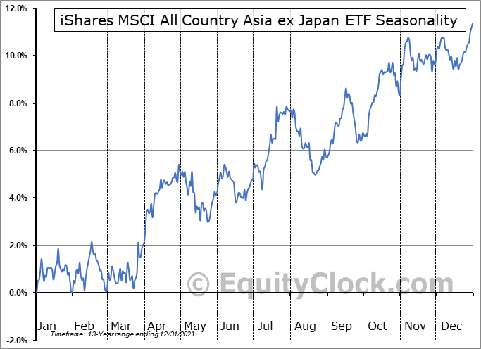 iShares MSCI All Country Asia ex Japan ETF (NASD:AAXJ) Seasonal Chart
