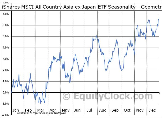 iShares MSCI All Country Asia ex Japan ETF (NASD:AAXJ) Seasonality
