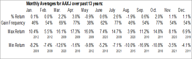 Monthly Seasonal iShares MSCI All Country Asia ex Japan ETF (NASD:AAXJ)