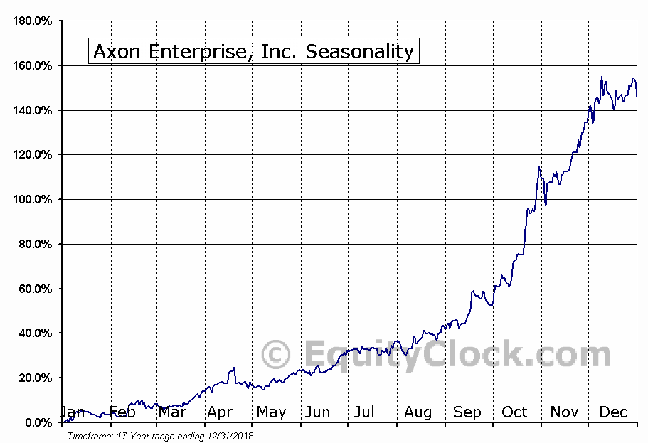 Axon Enterprise, Inc. (NASD:AAXN) Seasonal Chart
