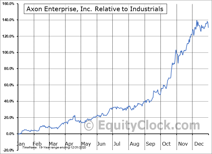 AAXN Relative to the Sector