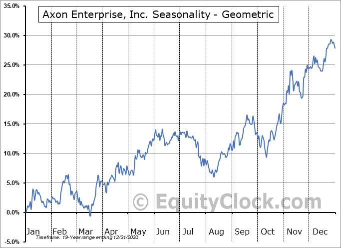 Axon Enterprise, Inc. (NASD:AAXN) Seasonality