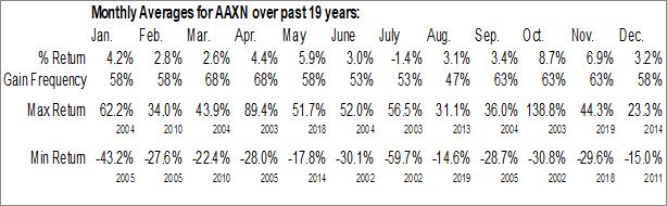 Monthly Seasonal Axon Enterprise, Inc. (NASD:AAXN)