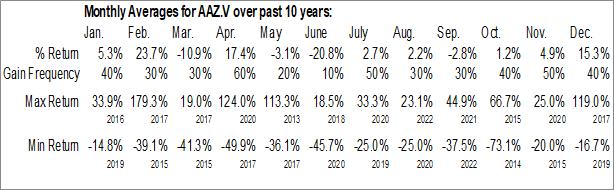 Monthly Seasonal Azincourt Uranium Inc. (TSXV:AAZ.V)