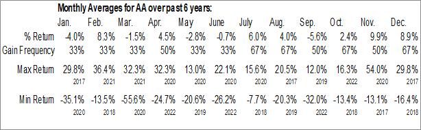 Monthly Seasonal Alcoa Corp. (NYSE:AA)